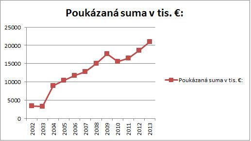 Poukazane_sumy_FO
